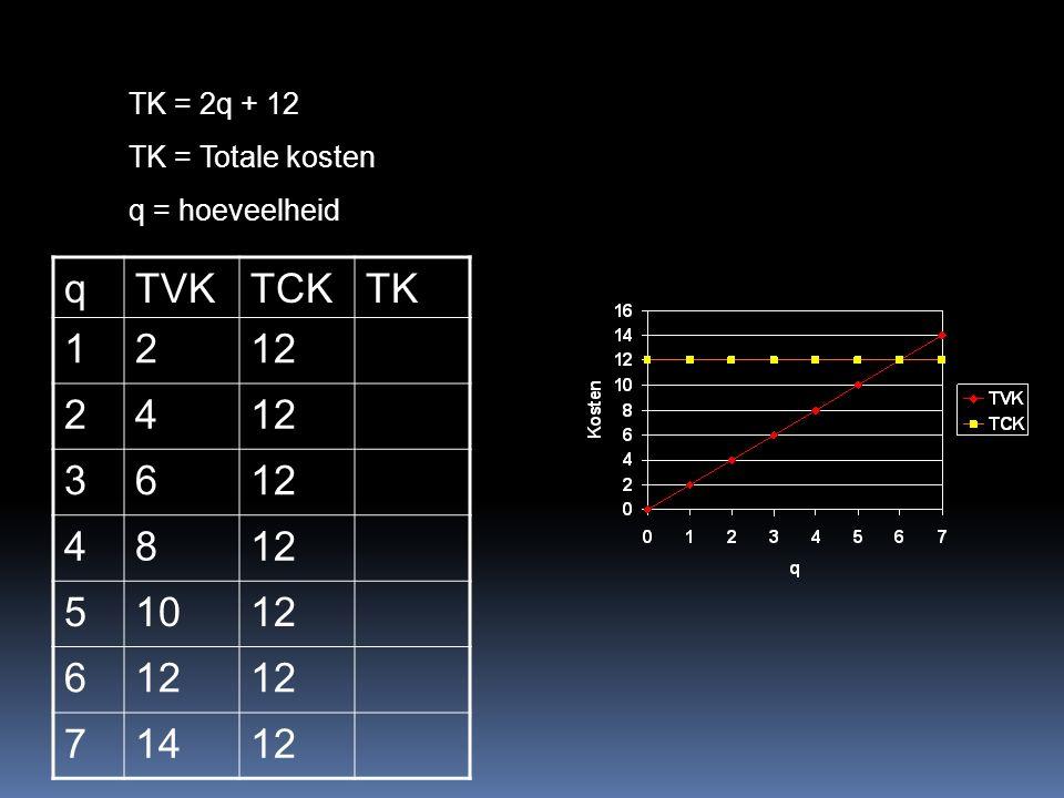 TK = 2q + 12 TK = Totale kosten q = hoeveelheid qTVKTCKTK 1212 24 36 48 51012 6 71412
