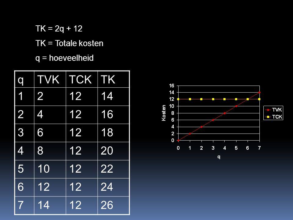 TK = 2q + 12 TK = Totale kosten q = hoeveelheid qTVKTCKTK 121214 241216 361218 481220 5101222 612 24 7141226