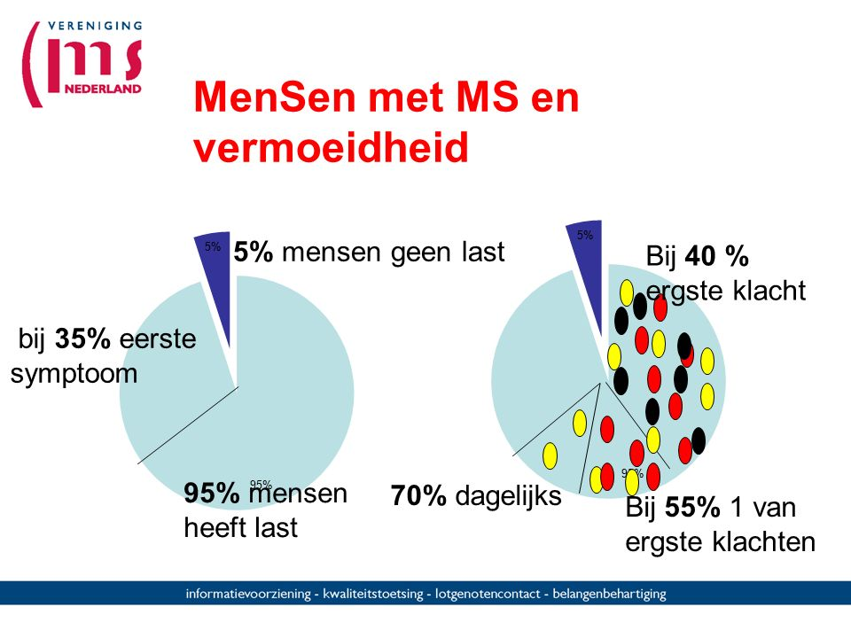 MenSen met MS en vermoeidheid 5% mensen geen last bij 35% eerste symptoom 70% dagelijks Bij 55% 1 van ergste klachten Bij 40 % ergste klacht 95% mense