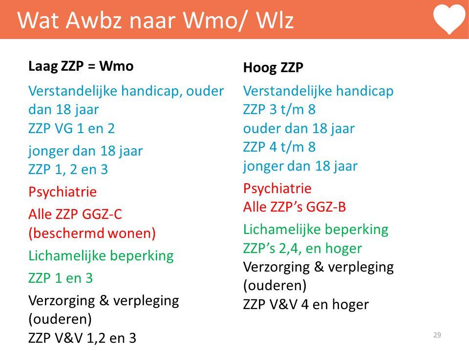Wat Awbz naar Wmo/ Wlz Laag ZZP = Wmo Verstandelijke handicap, ouder dan 18 jaar ZZP VG 1 en 2 jonger dan 18 jaar ZZP 1, 2 en 3 Psychiatrie Alle ZZP G