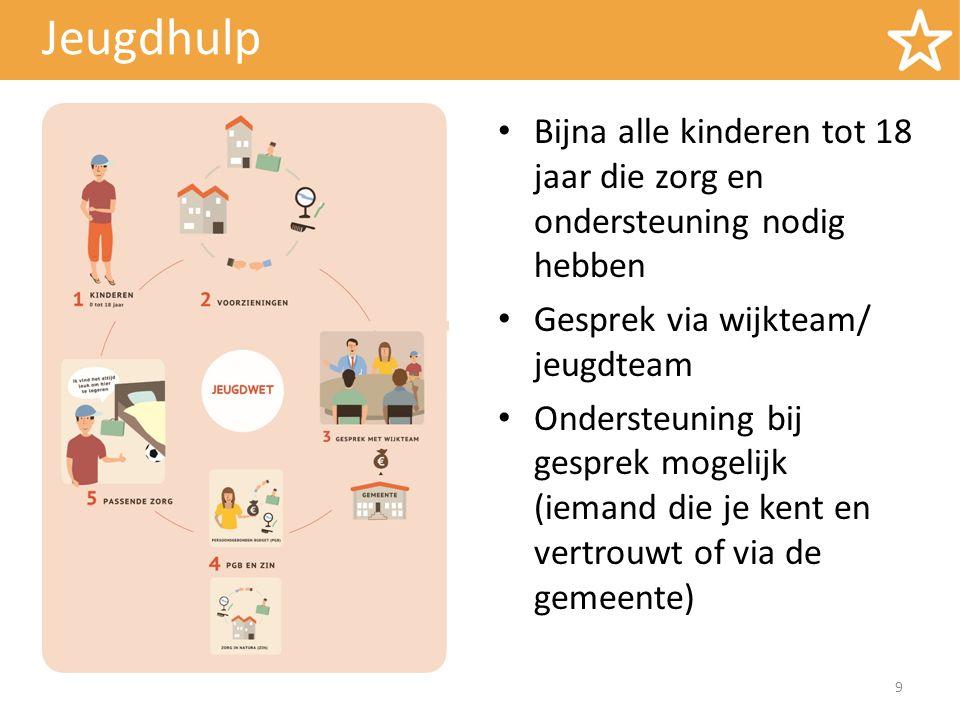 Jeugdhulp Gesprek met de gemeente/jeugdteam/wijkteam Wat gaat er niet goed, waar is zorg over.
