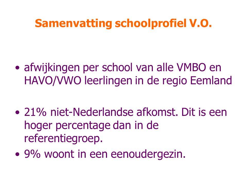 Samenvatting schoolprofiel V.O.