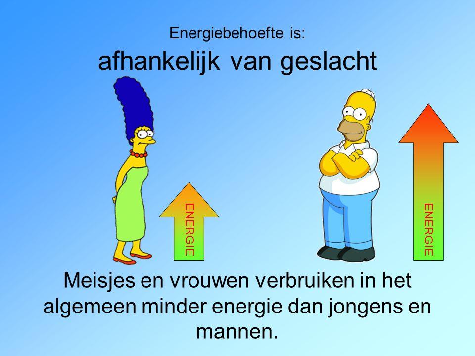 Energiebehoefte is: afhankelijk van geslacht Meisjes en vrouwen verbruiken in het algemeen minder energie dan jongens en mannen.