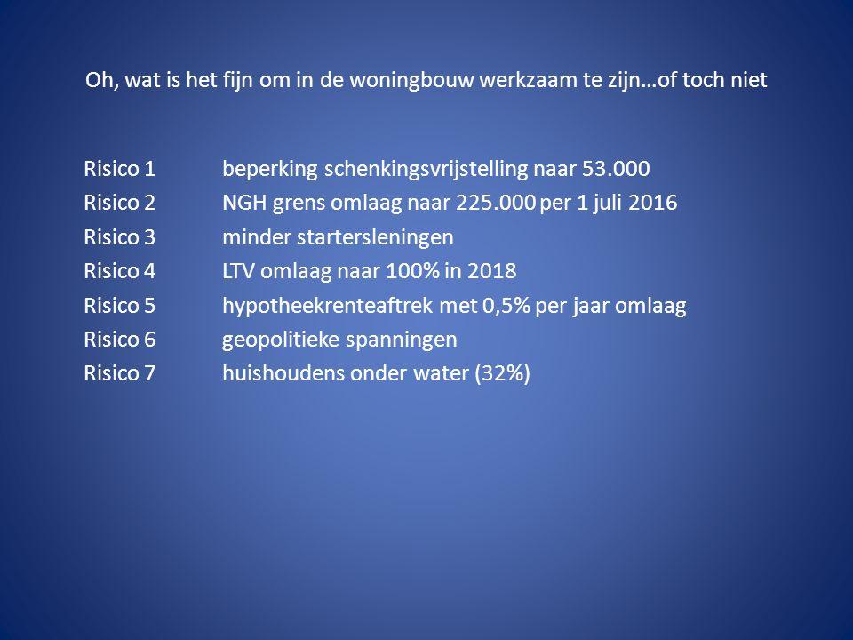 Oh, wat is het fijn om in de woningbouw werkzaam te zijn…of toch niet Risico 1beperking schenkingsvrijstelling naar 53.000 Risico 2NGH grens omlaag naar 225.000 per 1 juli 2016 Risico 3minder startersleningen Risico 4LTV omlaag naar 100% in 2018 Risico 5hypotheekrenteaftrek met 0,5% per jaar omlaag Risico 6geopolitieke spanningen Risico 7huishoudens onder water (32%)