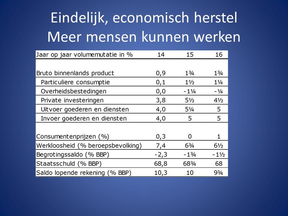 Eindelijk, economisch herstel Meer mensen kunnen werken