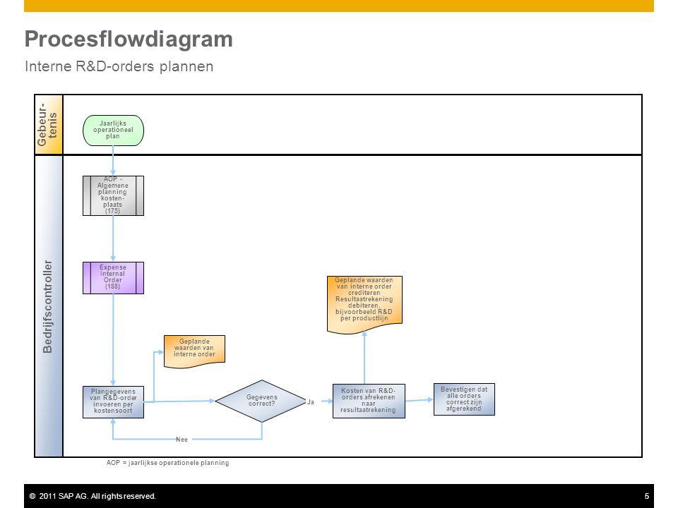 ©2011 SAP AG. All rights reserved.5 Procesflowdiagram Interne R&D-orders plannen Bedrijfscontroller Gebeur- tenis Gegevens correct? Expense Internal O