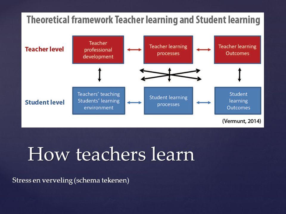 How teachers learn Stress en verveling (schema tekenen)