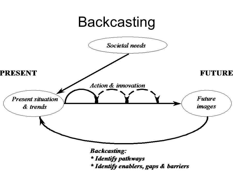 Huiswerk Presentaties opdracht 2B - Backcasting