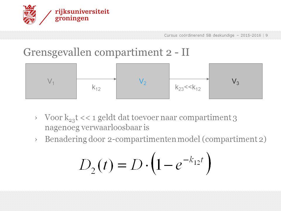 Cursus coördinerend SB deskundige – 2015-2016 | 9 Grensgevallen compartiment 2 - II › Voor k 23 t << 1 geldt dat toevoer naar compartiment 3 nagenoeg verwaarloosbaar is › Benadering door 2-compartimenten model (compartiment 2) V2V2 V1V1 k 12 V3V3 k 23 <<k 12