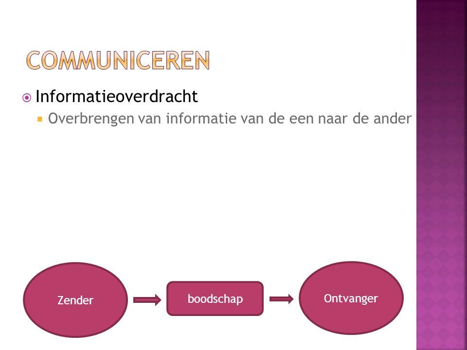  Informatieoverdracht  Overbrengen van informatie van de een naar de ander Zender boodschap Ontvanger