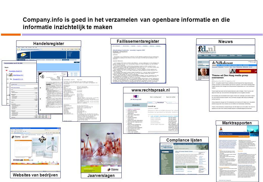 Handelsregister Websites van bedrijven Marktrapporten Nieuws www.rechtspraak.nl Jaarverslagen Compliance lijsten Faillissementsregister Company.info i