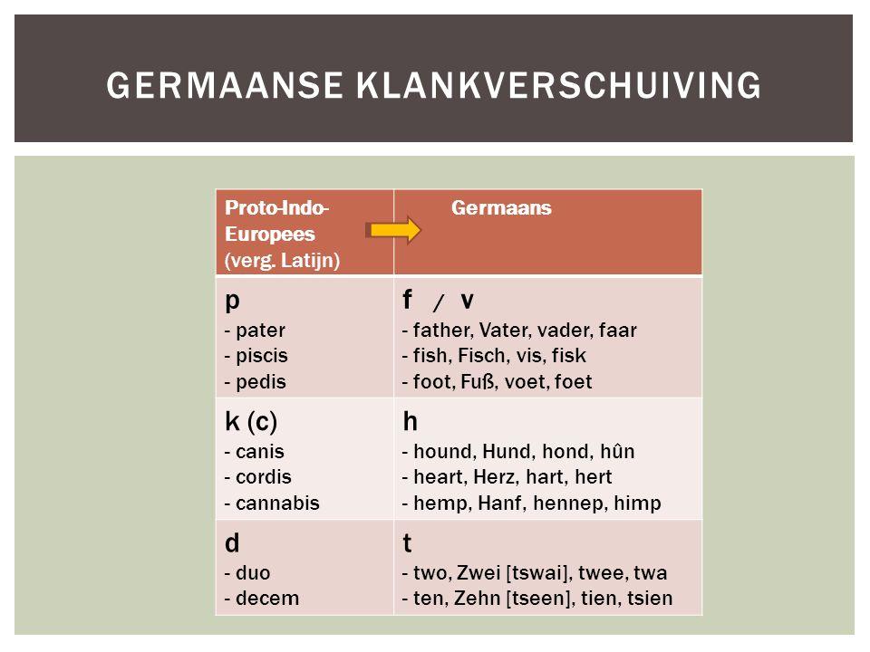 Proto-Indo- Europees (verg. Latijn) Germaans p - pater - piscis - pedis f / v - father, Vater, vader, faar - fish, Fisch, vis, fisk - foot, Fuß, voet,