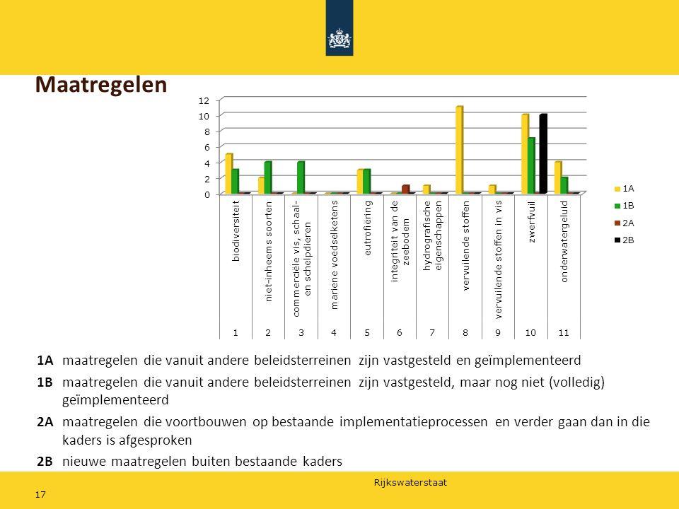 Rijkswaterstaat Maatregelen 17 1Amaatregelen die vanuit andere beleidsterreinen zijn vastgesteld en geïmplementeerd 1Bmaatregelen die vanuit andere be