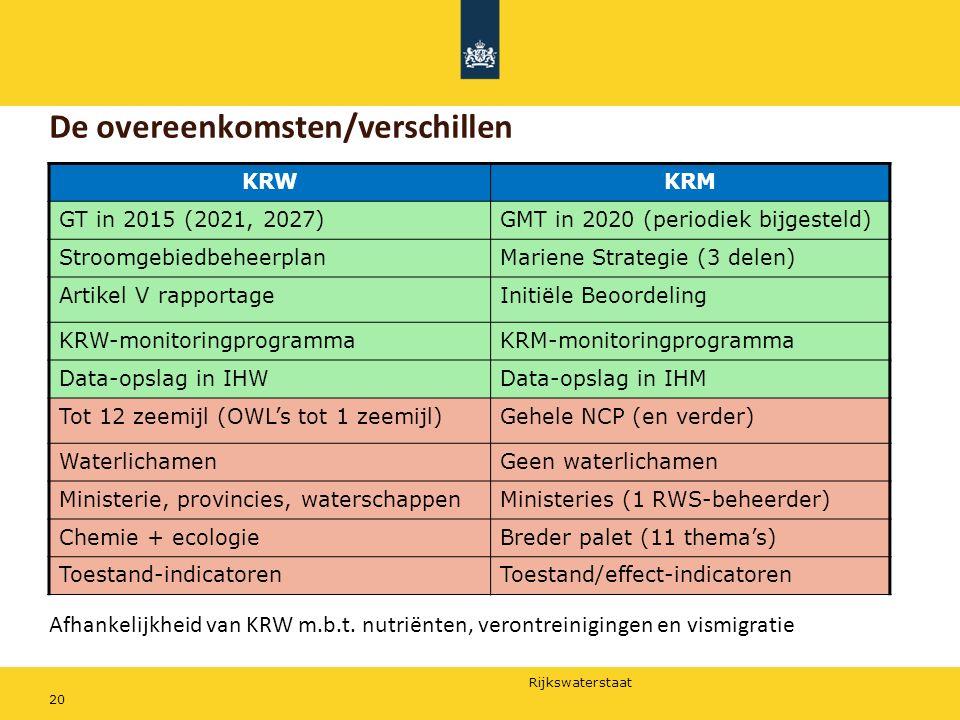 Rijkswaterstaat 20 De overeenkomsten/verschillen Afhankelijkheid van KRW m.b.t. nutriënten, verontreinigingen en vismigratie KRWKRM GT in 2015 (2021,