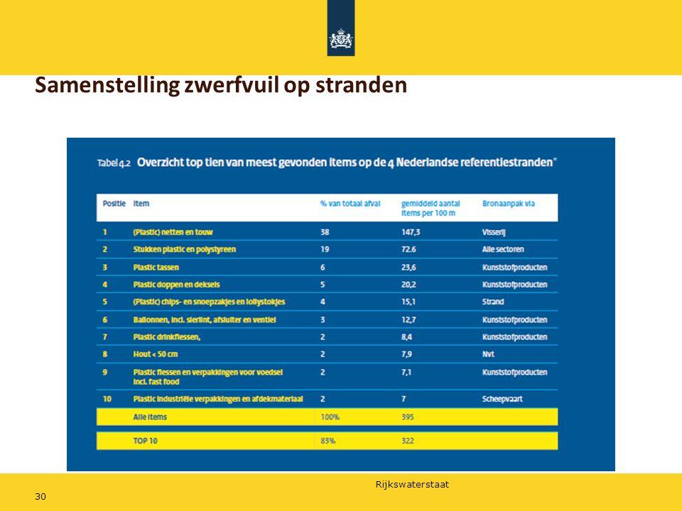 Rijkswaterstaat 30 Samenstelling zwerfvuil op stranden