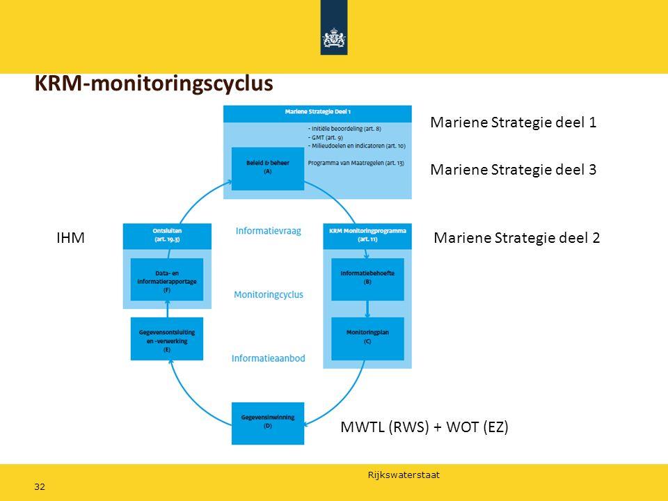 Rijkswaterstaat 32 KRM-monitoringscyclus Mariene Strategie deel 1 Mariene Strategie deel 3 Mariene Strategie deel 2IHM MWTL (RWS) + WOT (EZ)