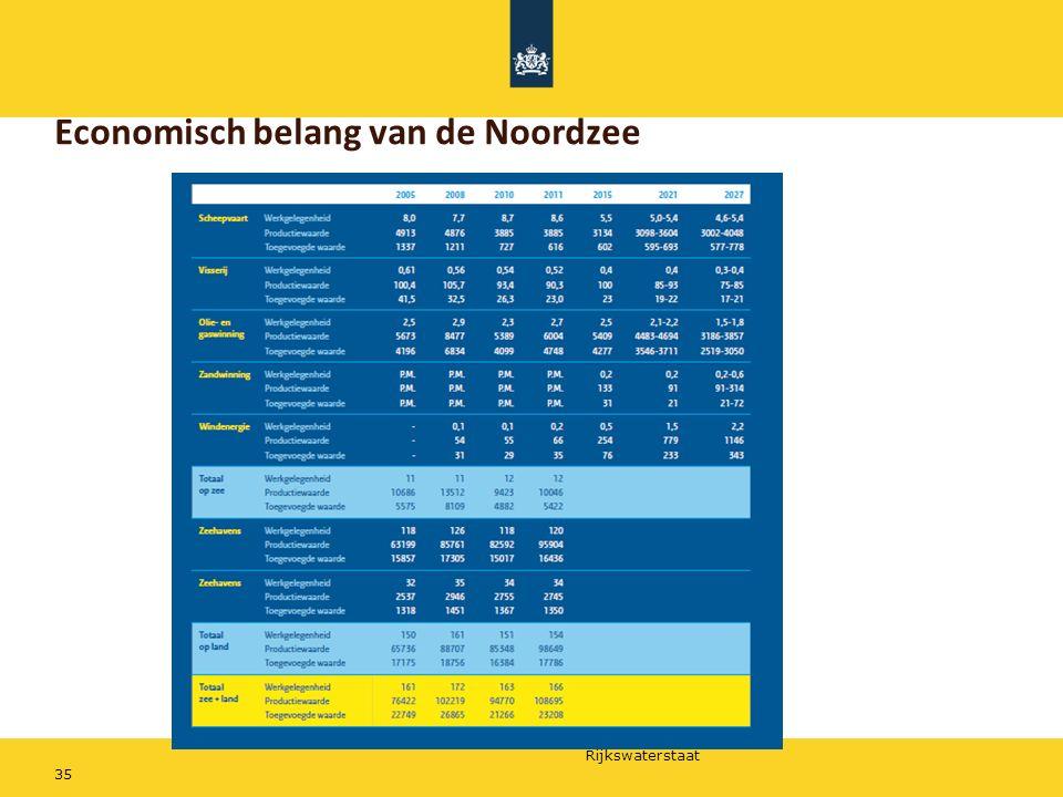 Rijkswaterstaat Economisch belang van de Noordzee 35