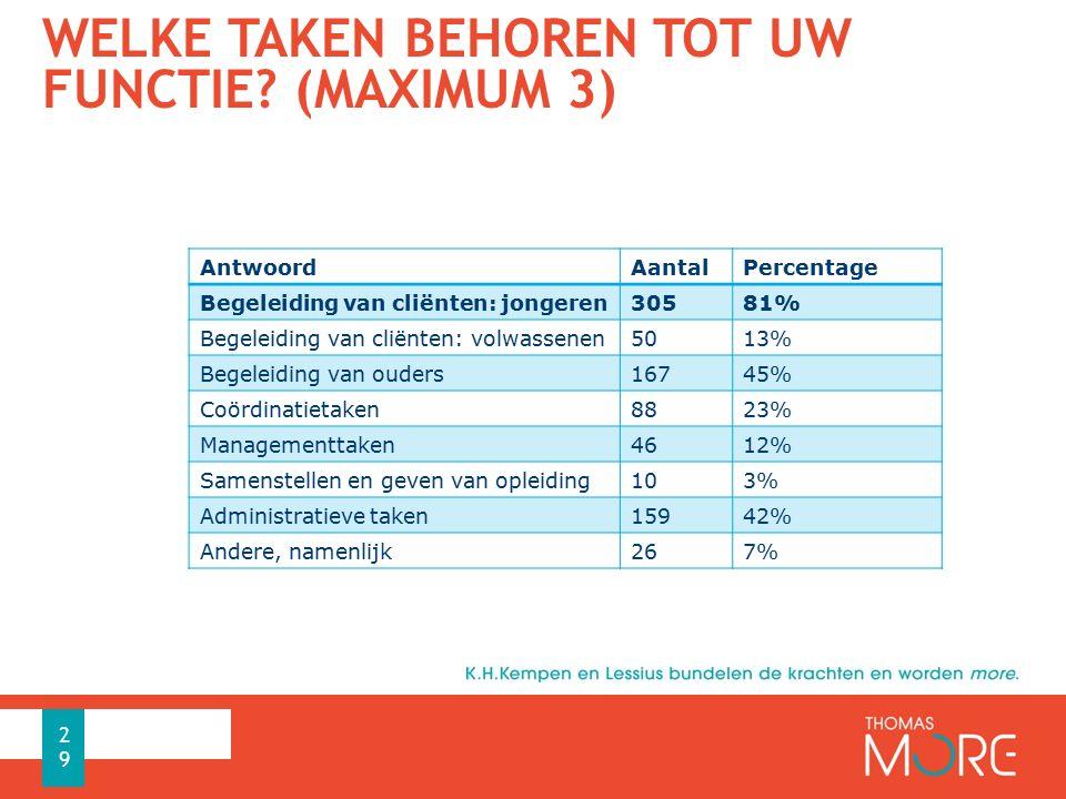 WELKE TAKEN BEHOREN TOT UW FUNCTIE? (MAXIMUM 3) AntwoordAantalPercentage Begeleiding van cliënten: jongeren30581% Begeleiding van cliënten: volwassene