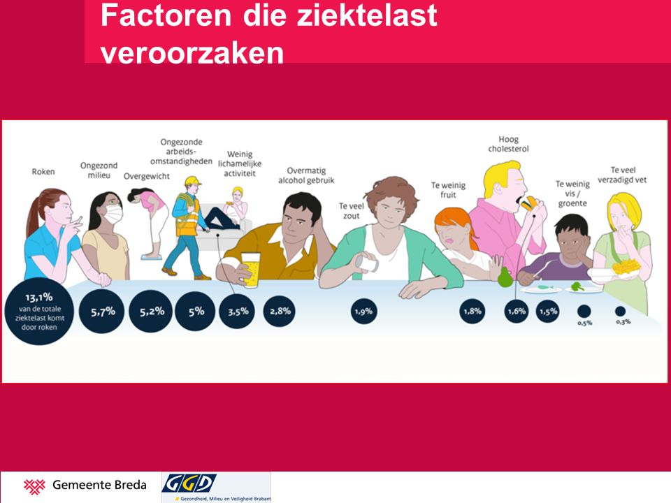 Gezondheidsgegevens West-Brabant Volwassen/ouderen19-64 jaar> 65 Is eenzaam 36 %47% Sociale veiligheid21%21% Overgewicht48 %61% Voldoet niet aan NNGB34%28% Voldoet niet aan de Fitheidsnorm79%57% Jeugd0-11 jaar Overgewicht10,6% Niet buitenspelen (druk verkeer)11,7%