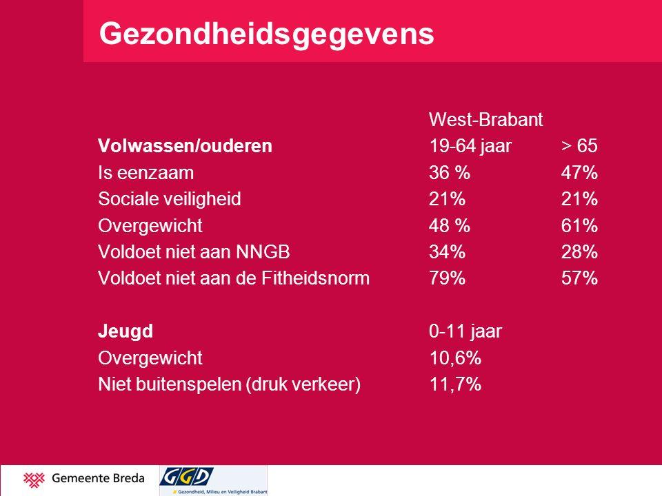 Gezondheidsgegevens West-Brabant Volwassen/ouderen19-64 jaar> 65 Is eenzaam 36 %47% Sociale veiligheid21%21% Overgewicht48 %61% Voldoet niet aan NNGB3
