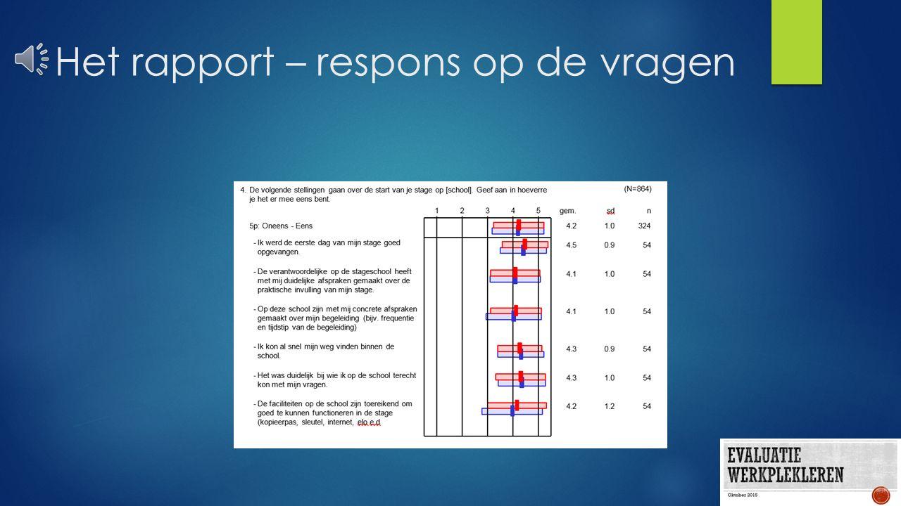 Het rapport – de respondenten  Respondenten  Groepen  Enquetes compleet