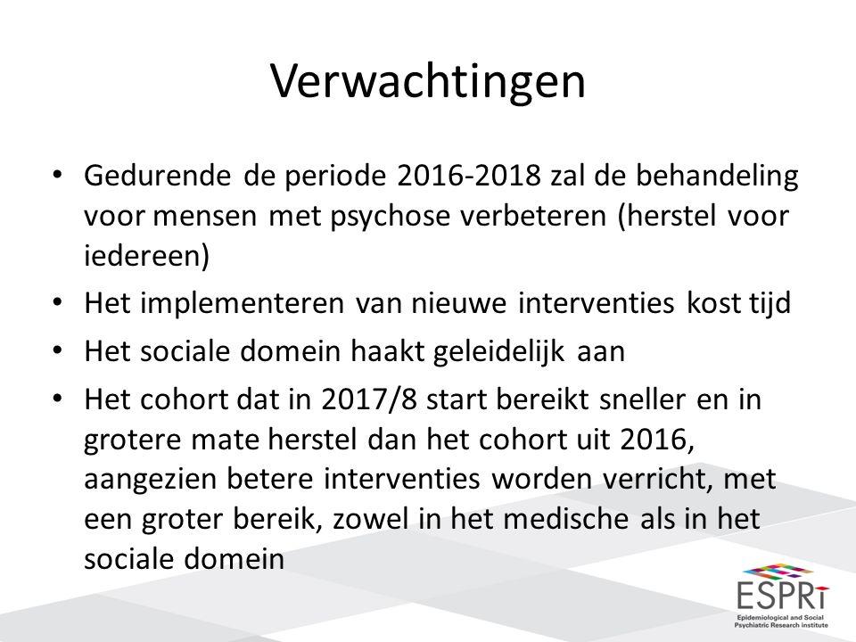 Verwachtingen Gedurende de periode 2016-2018 zal de behandeling voor mensen met psychose verbeteren (herstel voor iedereen) Het implementeren van nieuwe interventies kost tijd Het sociale domein haakt geleidelijk aan Het cohort dat in 2017/8 start bereikt sneller en in grotere mate herstel dan het cohort uit 2016, aangezien betere interventies worden verricht, met een groter bereik, zowel in het medische als in het sociale domein