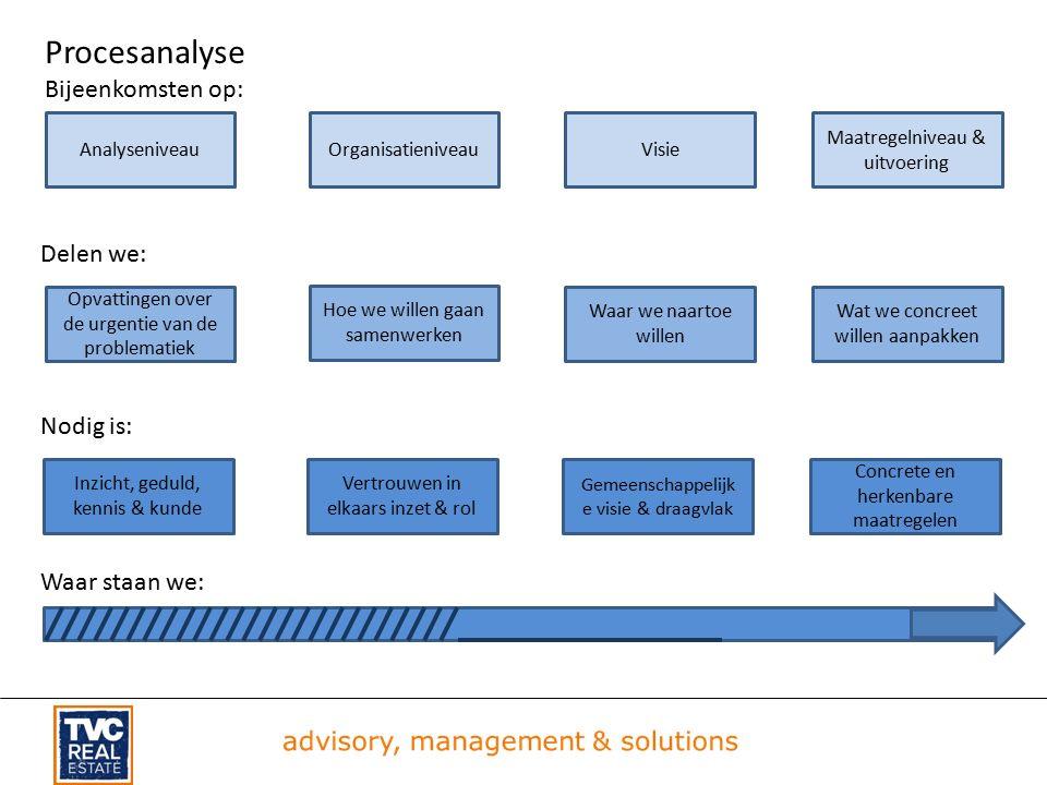 Procesanalyse Bijeenkomsten op: Inzicht, geduld, kennis & kunde Vertrouwen in elkaars inzet & rol Gemeenschappelijk e visie & draagvlak Concrete en herkenbare maatregelen Opvattingen over de urgentie van de problematiek Hoe we willen gaan samenwerken Waar we naartoe willen Wat we concreet willen aanpakken AnalyseniveauOrganisatieniveauVisie Maatregelniveau & uitvoering Delen we: Nodig is: Waar staan we: