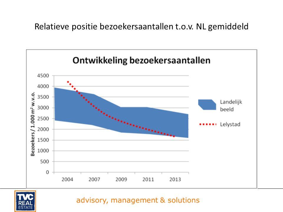 Relatieve positie bezoekersaantallen t.o.v. NL gemiddeld
