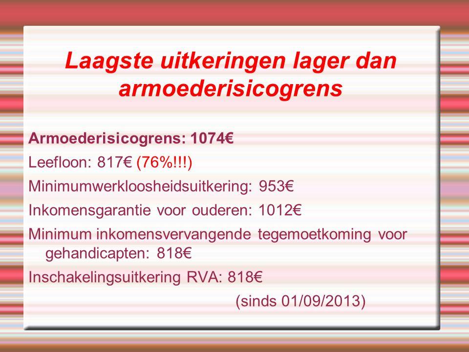 Laagste uitkeringen lager dan armoederisicogrens Armoederisicogrens: 1074€ Leefloon: 817€ (76%!!!) Minimumwerkloosheidsuitkering: 953€ Inkomensgarantie voor ouderen: 1012€ Minimum inkomensvervangende tegemoetkoming voor gehandicapten: 818€ Inschakelingsuitkering RVA: 818€ (sinds 01/09/2013)
