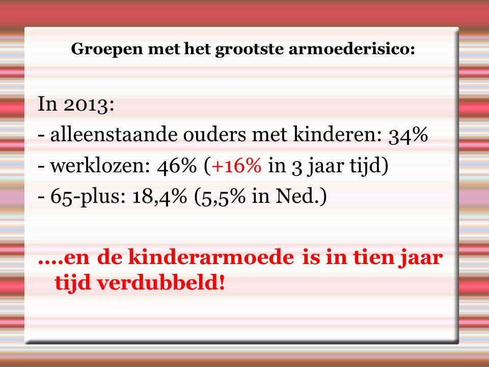 Groepen met het grootste armoederisico: In 2013: - alleenstaande ouders met kinderen: 34% - werklozen: 46% (+16% in 3 jaar tijd) - 65-plus: 18,4% (5,5% in Ned.)....en de kinderarmoede is in tien jaar tijd verdubbeld!