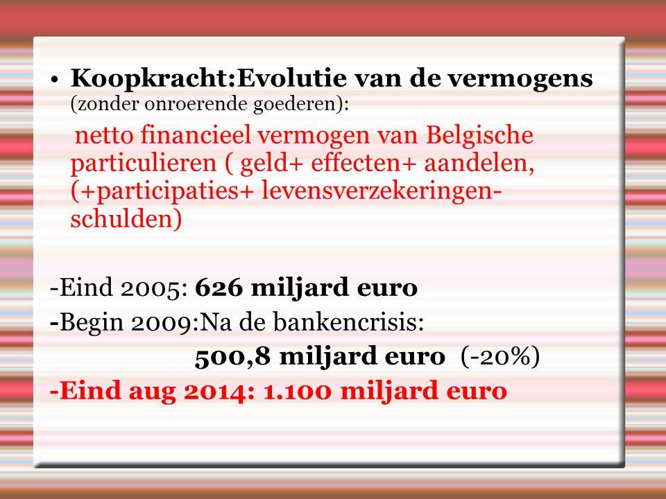 Koopkracht:Evolutie van de vermogens (zonder onroerende goederen): netto financieel vermogen van Belgische particulieren ( geld+ effecten+ aandelen, (+participaties+ levensverzekeringen- schulden) -Eind 2005: 626 miljard euro -Begin 2009:Na de bankencrisis: 500,8 miljard euro (-20%) -Eind aug 2014: 1.100 miljard euro