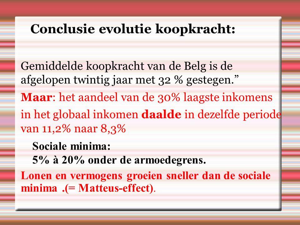 Conclusie evolutie koopkracht: Gemiddelde koopkracht van de Belg is de afgelopen twintig jaar met 32 % gestegen. Maar: het aandeel van de 30% laagste inkomens in het globaal inkomen daalde in dezelfde periode van 11,2% naar 8,3% Sociale minima: 5% à 20% onder de armoedegrens.