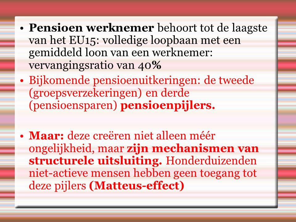Pensioen werknemer behoort tot de laagste van het EU15: volledige loopbaan met een gemiddeld loon van een werknemer: vervangingsratio van 40% Bijkomende pensioenuitkeringen: de tweede (groepsverzekeringen) en derde (pensioensparen) pensioenpijlers.