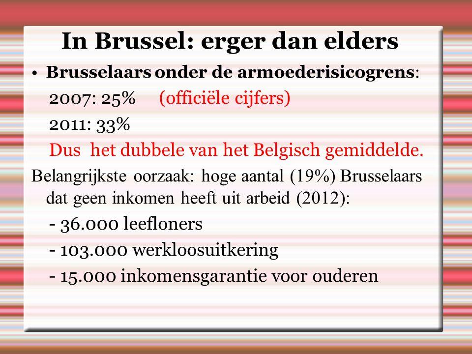 In Brussel: erger dan elders Brusselaars onder de armoederisicogrens: 2007: 25% (officiële cijfers) 2011: 33% Dus het dubbele van het Belgisch gemiddelde.