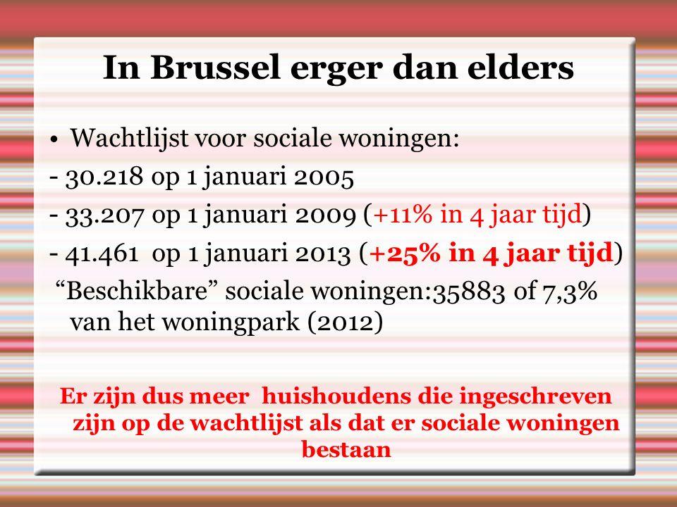 In Brussel erger dan elders Wachtlijst voor sociale woningen: - 30.218 op 1 januari 2005 - 33.207 op 1 januari 2009 (+11% in 4 jaar tijd) - 41.461 op 1 januari 2013 (+25% in 4 jaar tijd) Beschikbare sociale woningen:35883 of 7,3% van het woningpark (2012) Er zijn dus meer huishoudens die ingeschreven zijn op de wachtlijst als dat er sociale woningen bestaan