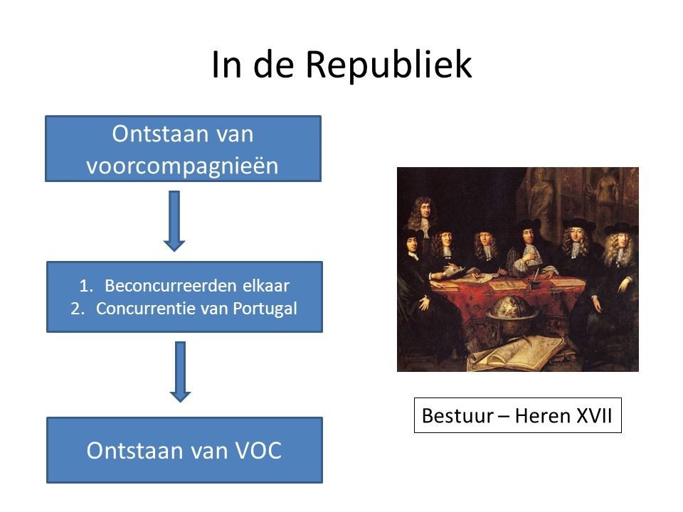 In de Republiek Ontstaan van voorcompagnieën 1.Beconcurreerden elkaar 2.Concurrentie van Portugal Ontstaan van VOC Bestuur – Heren XVII