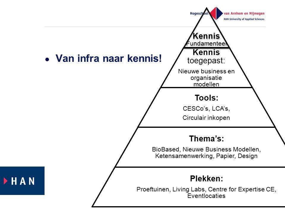 Van infra naar kennis! Kennis Fundamenteel Kennis toegepast: Nieuwe business en organisatie modellen Tools: CESCo's, LCA's, Circulair inkopen Thema's: