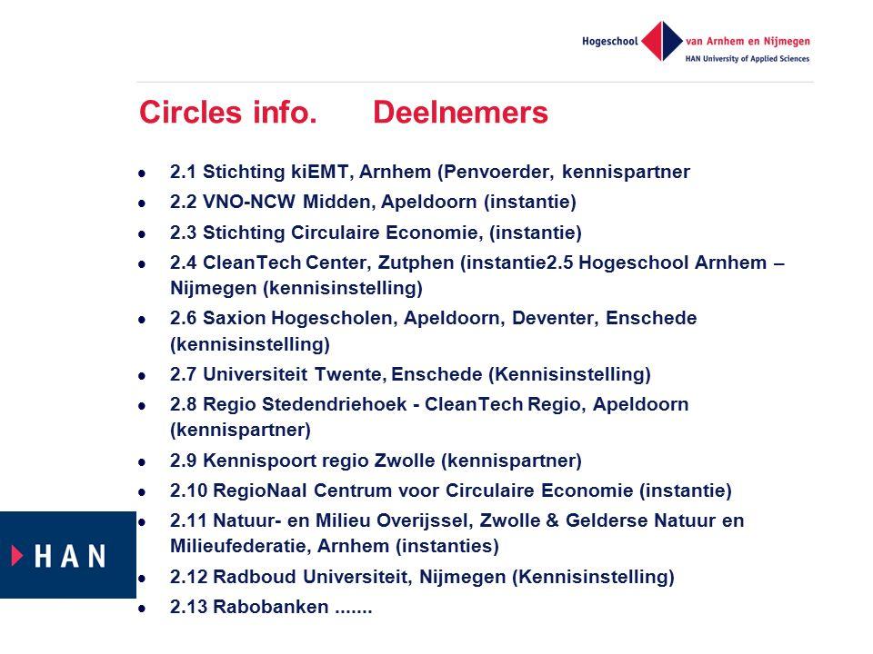 Circles info. Deelnemers 2.1 Stichting kiEMT, Arnhem (Penvoerder, kennispartner 2.2 VNO-NCW Midden, Apeldoorn (instantie) 2.3 Stichting Circulaire Eco