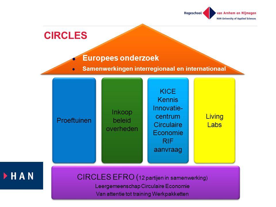 CIRCLES Proeftuinen Living Labs Inkoop beleid overheden Inkoop beleid overheden KICE Kennis Innovatie- centrum Circulaire Economie RIF aanvraag KICE Kennis Innovatie- centrum Circulaire Economie RIF aanvraag Europees onderzoek Samenwerkingen interregionaal en internationaal CIRCLES EFRO ( 12 partijen in samenwerking) Leergemeenschap Circulaire Economie Van attentie tot training Werkpakketten