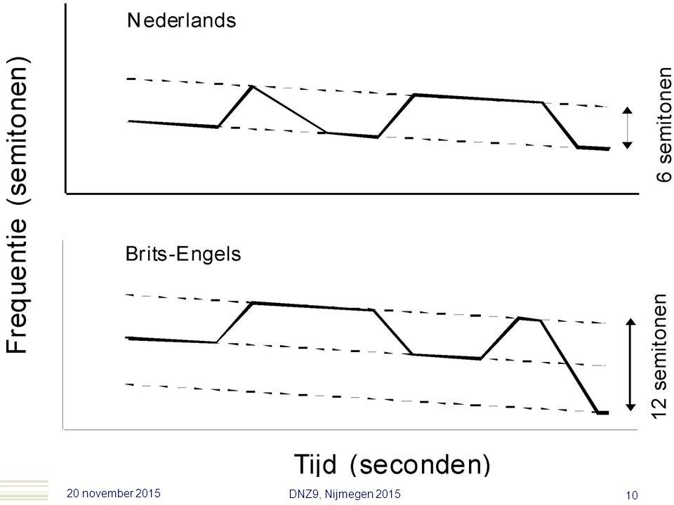 20 november 2015 DNZ9, Nijmegen 2015 9 Intro prosodie  Prosodie verschilt van taal tot taal Zelfs van dialect tot dialect  Bv.
