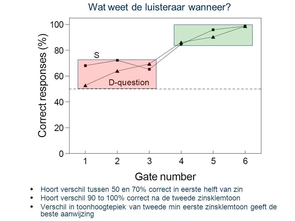 20 november 2015 DNZ9, Nijmegen 2015 33 Vraagmelodie  Wat weet de luisteraar wanneer.