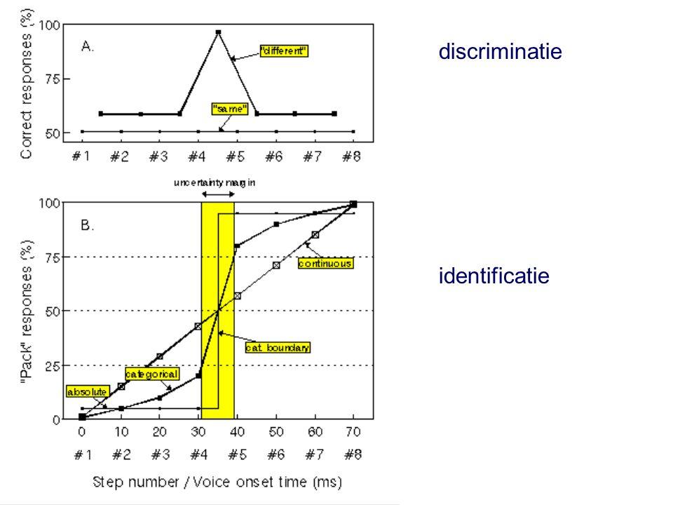 20 november 2015 DNZ9, Nijmegen 2015 42 Inleiding  Klassieke definitie van categoriale waarneming Steile omslag in identificatietaak Valt samen met een lokale piek in de discriminatiefunctie, Waarbij de discriminatiefunctie wordt opgemeten in een AB discriminatietaak Zie figuur