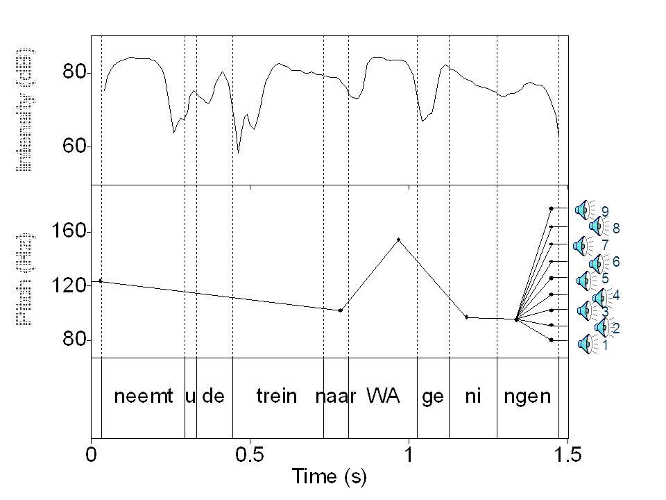 20 november 2015 DNZ9, Nijmegen 2015 48 Stimuli  Lexico-syntactisch ambigue zin Neemt u de trein naar Wageningen (., )  Eén manlijke Nederlandse spreker  PSOLA-resynthese met 9 verschillende finale dalingen/stijgingen  Stappen zijn perceptief gelijk: 0.25 ERB  Stap 1 eindigt bij 80 Hz