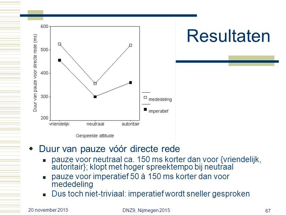 20 november 2015 DNZ9, Nijmegen 2015 66 Resultaten  Duur van zin in directe rede Neutraal ca.