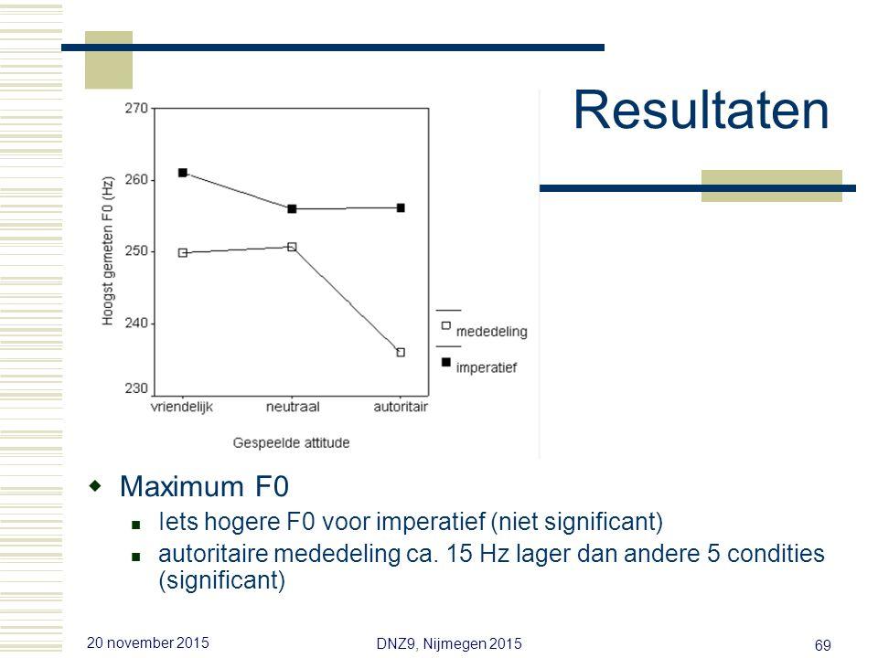 20 november 2015 DNZ9, Nijmegen 2015 68 Resultaten  Gemiddelde F0 (in directe rede) Imperatief hogere F0 dan mededeling {Neutraal, vriendelijk} > autoritair Interactie niet significant Effect strijdig met frequency code ( )