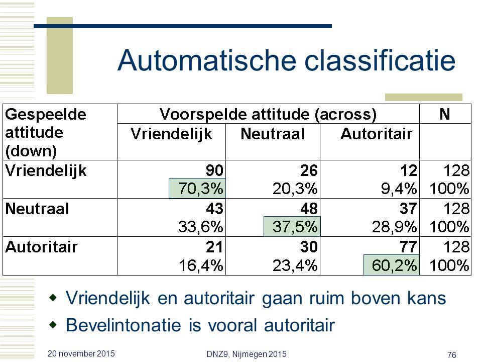 20 november 2015 DNZ9, Nijmegen 2015 75 Automatische classificatie  Lineaire discriminantanalyse (LDA)  Geen onderscheid bevel ~mededeling  Wél voor attitude vriendelijk, neutraal, autoritair Algoritme voorspelt bedoelde attitude gemiddeld op 1e plaats Gemiddeld 56% correct over alle 8 sprekers Regelmatige verwarringsstructuur (zie dia) Maar sprekers lopen sterk uiteen in acteertalent: 88%, 77%, 75%, 73%, 69%, 67%, 67%, 38% correct
