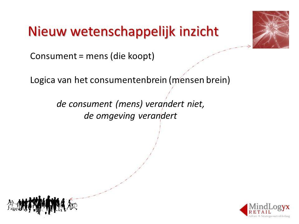 Nieuw wetenschappelijk inzicht Consument = mens (die koopt) Logica van het consumentenbrein (mensen brein) de consument (mens) verandert niet, de omge