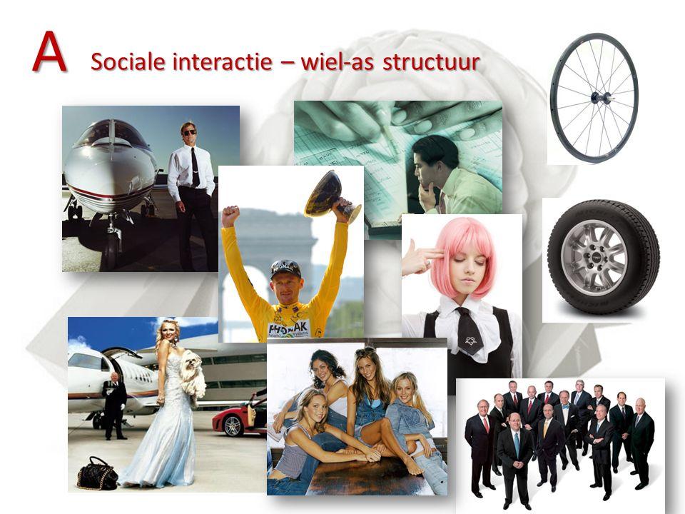 A Sociale interactie – wiel-as structuur