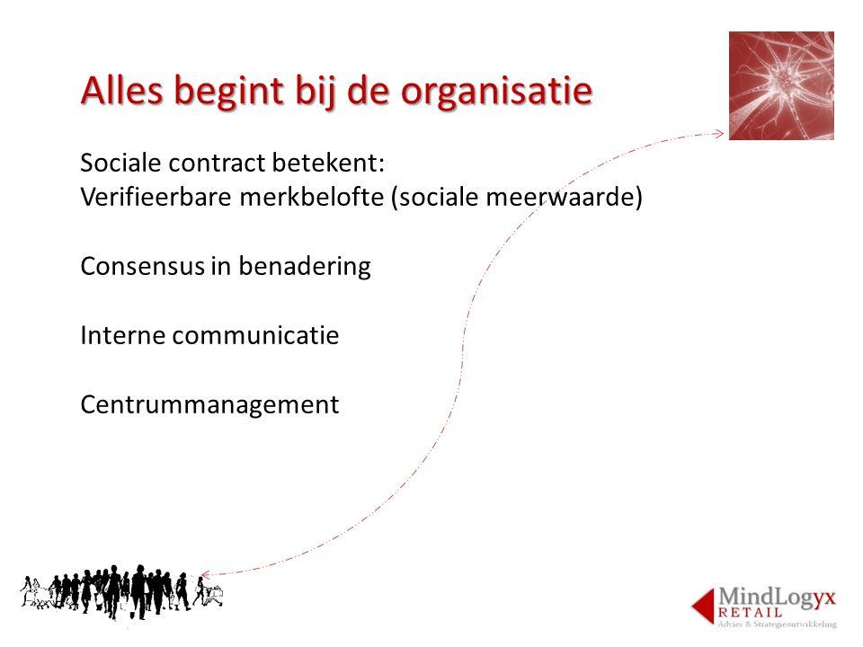 Alles begint bij de organisatie Sociale contract betekent: Verifieerbare merkbelofte (sociale meerwaarde) Consensus in benadering Interne communicatie