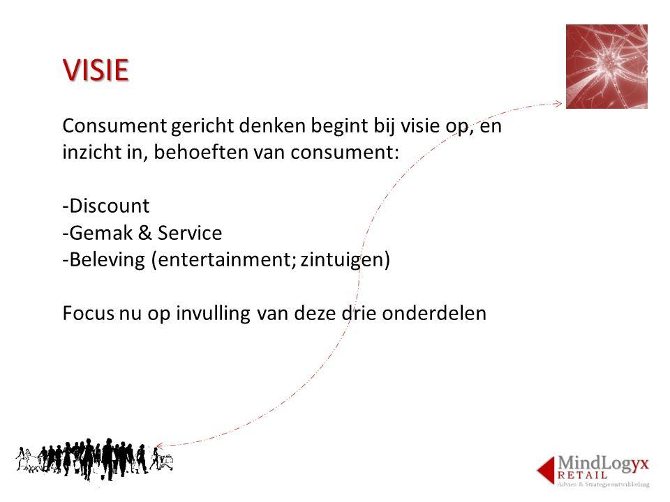 VISIE Consument gericht denken begint bij visie op, en inzicht in, behoeften van consument: -Discount -Gemak & Service -Beleving (entertainment; zintu